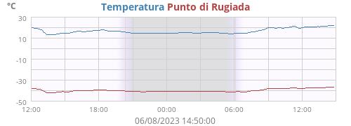 Stazione meteo di Gorga (RM)